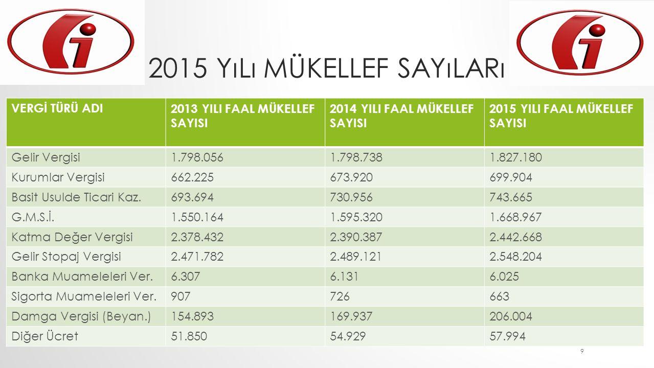 2015 yılı Mükellef sayıları