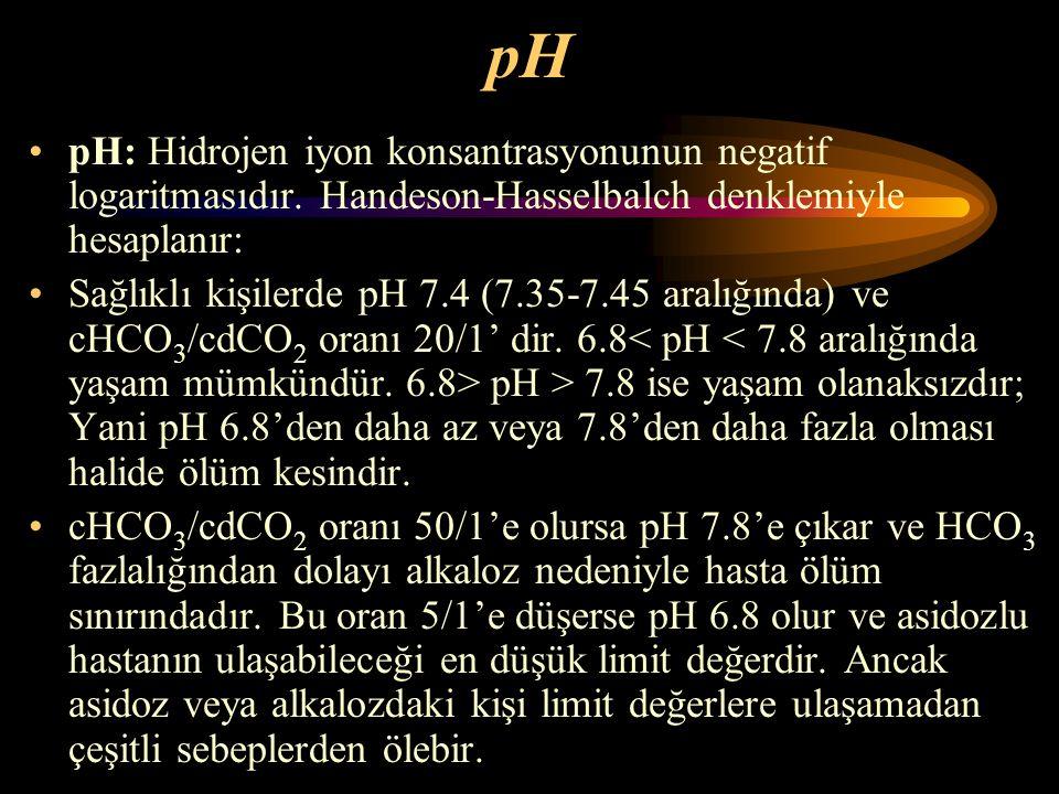 pH pH: Hidrojen iyon konsantrasyonunun negatif logaritmasıdır. Handeson-Hasselbalch denklemiyle hesaplanır: