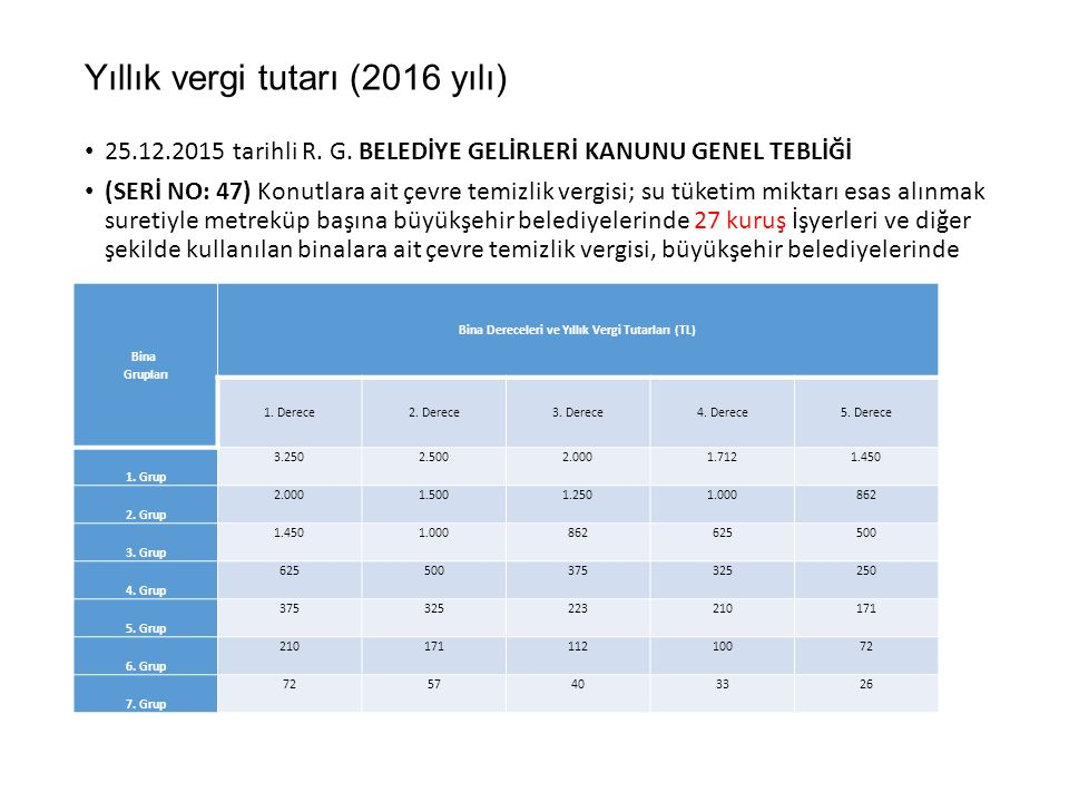 Yıllık vergi tutarı (2016 yılı)