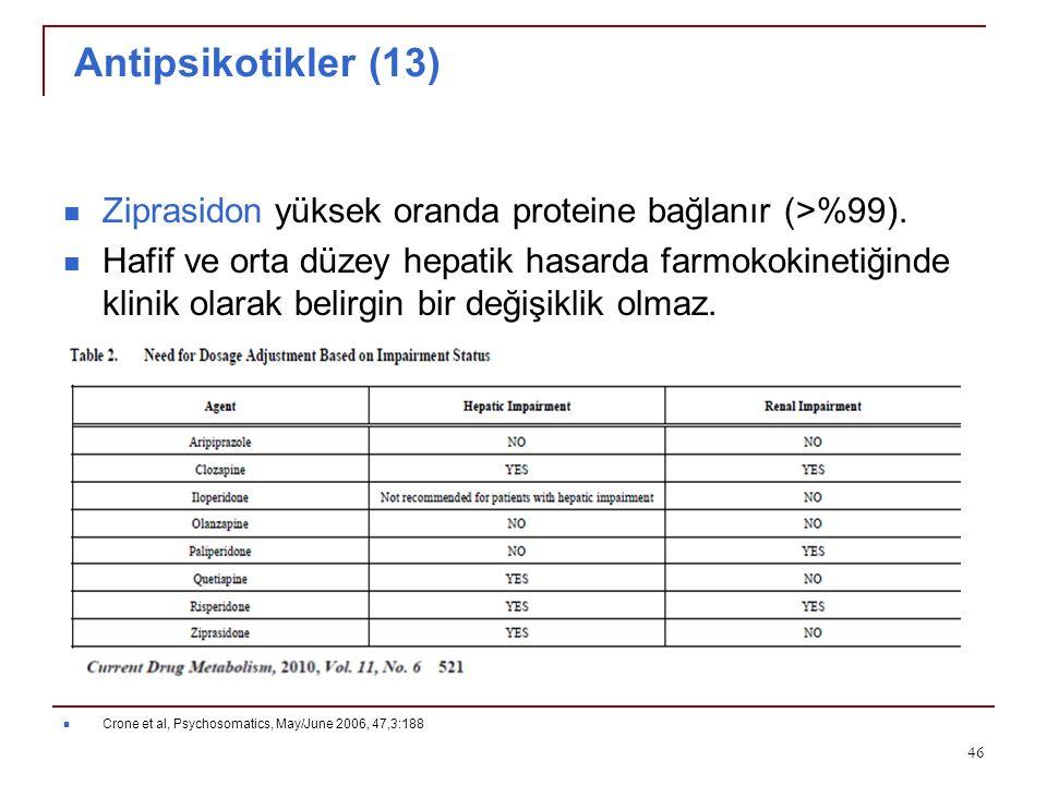 Antipsikotikler (13) Ziprasidon yüksek oranda proteine bağlanır (>%99).