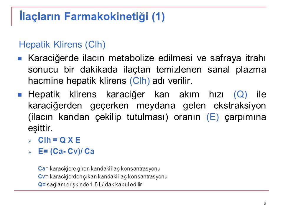 İlaçların Farmakokinetiği (1)