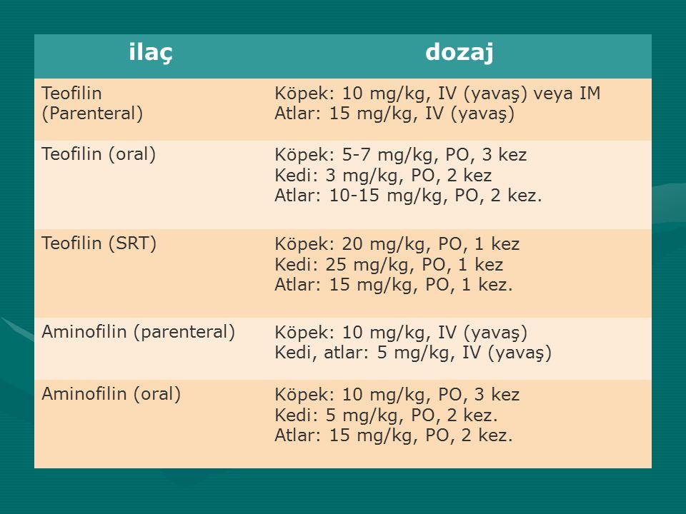 ilaç dozaj Teofilin (Parenteral) Köpek: 10 mg/kg, IV (yavaş) veya IM