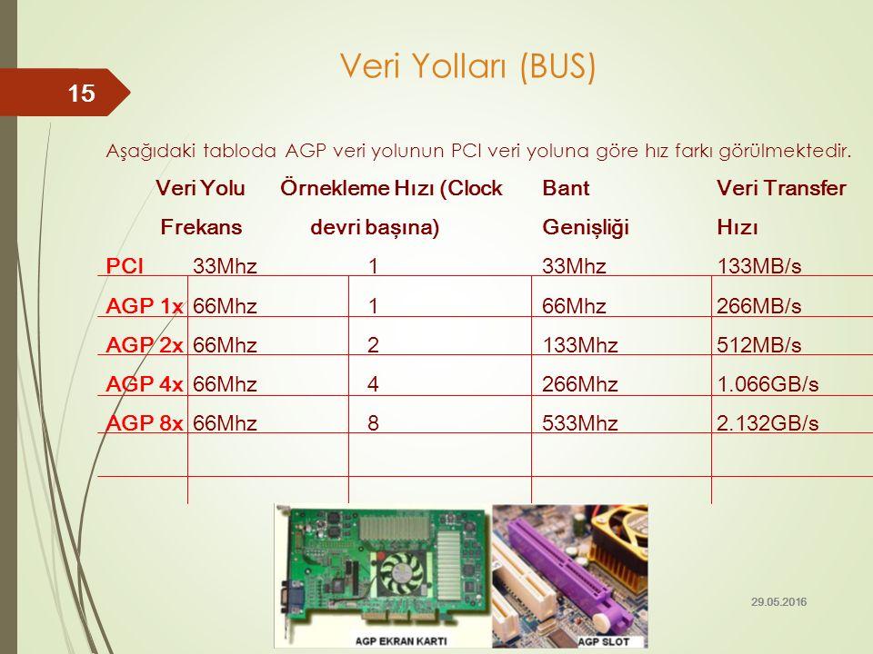 Veri Yolları (BUS) Veri Yolu Örnekleme Hızı (Clock Bant Veri Transfer