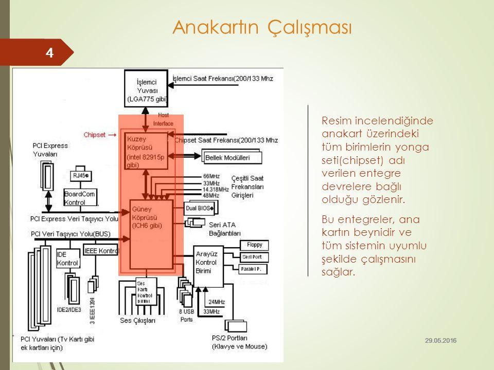 Anakartın Çalışması Resim incelendiğinde anakart üzerindeki tüm birimlerin yonga seti(chipset) adı verilen entegre devrelere bağlı olduğu gözlenir.