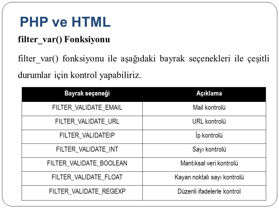 PHP ve HTML filter_var() Fonksiyonu filter_var() fonksiyonu ile aşağıdaki bayrak seçenekleri ile çeşitli durumlar için kontrol yapabiliriz.