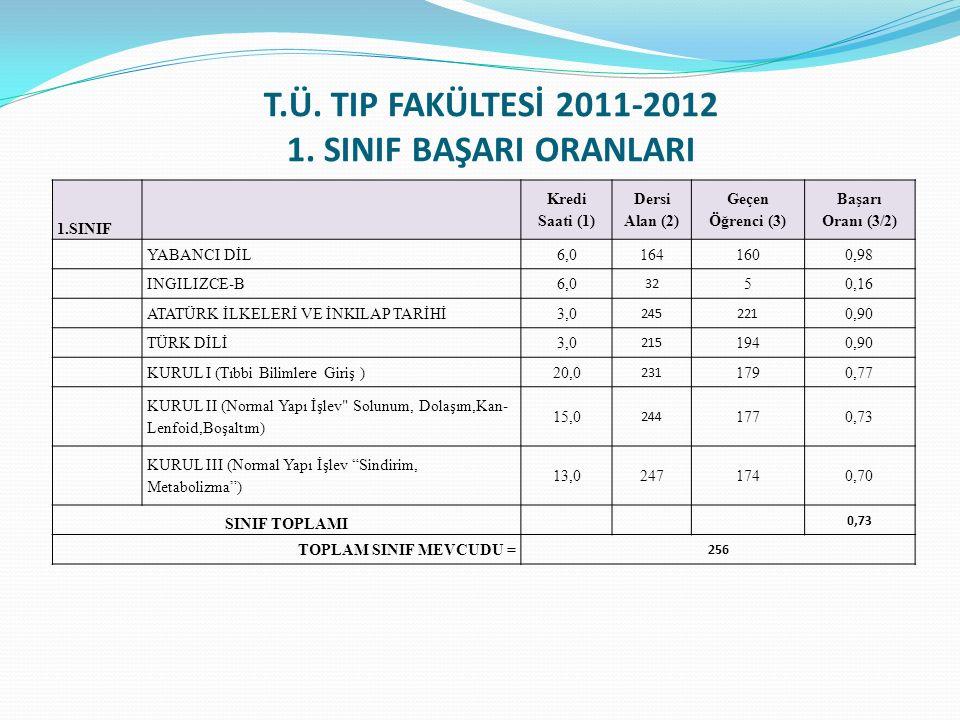 T.Ü. TIP FAKÜLTESİ 2011-2012 1. SINIF BAŞARI ORANLARI