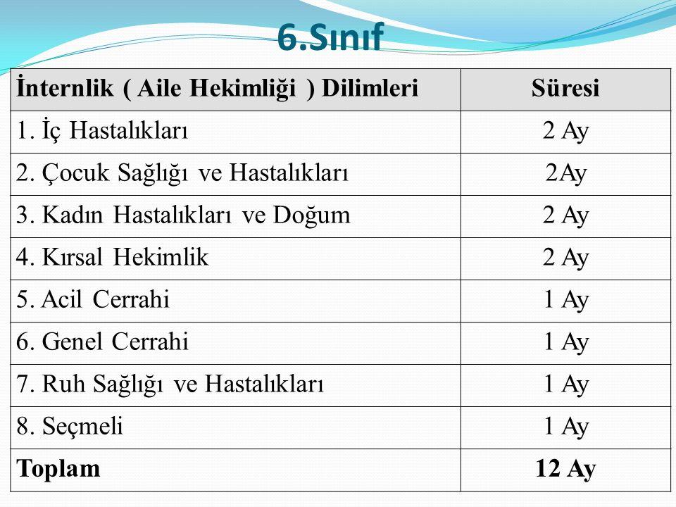 6.Sınıf İnternlik ( Aile Hekimliği ) Dilimleri Süresi