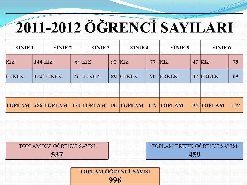 2011-2012 ÖĞRENCİ SAYILARI 537 996 SINIF 1 SINIF 2 SINIF 3 SINIF 4