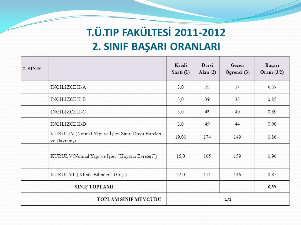 T.Ü.TIP FAKÜLTESİ 2011-2012 2. SINIF BAŞARI ORANLARI