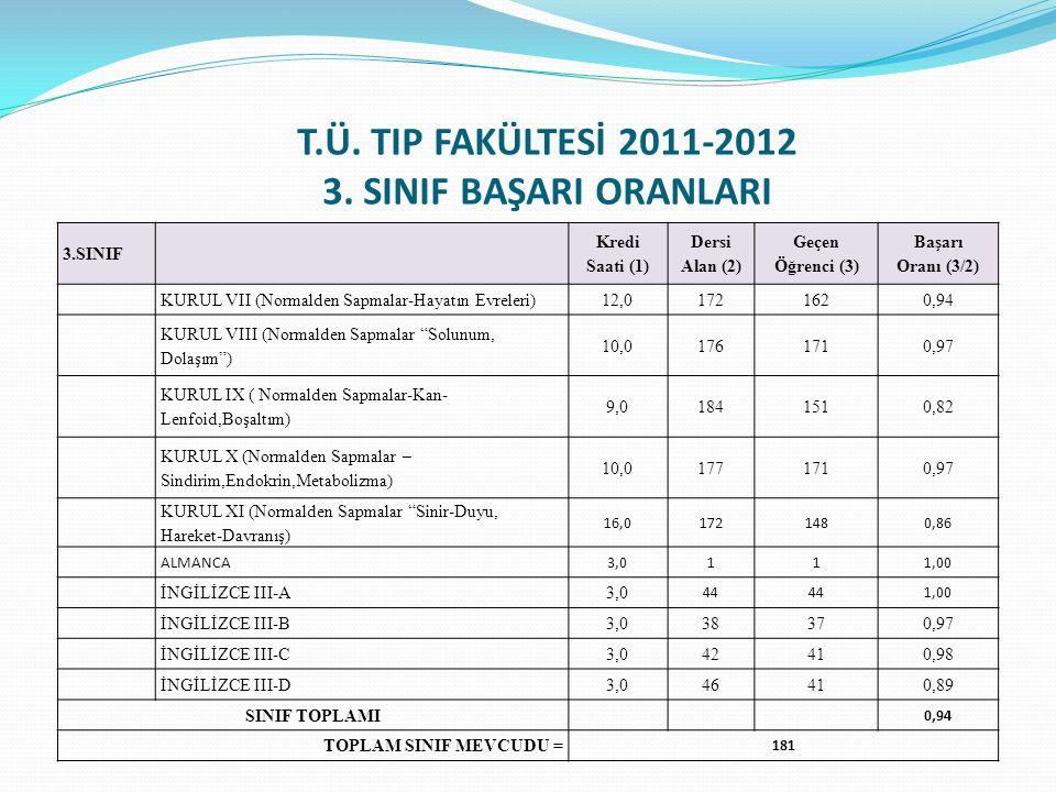 T.Ü. TIP FAKÜLTESİ 2011-2012 3. SINIF BAŞARI ORANLARI