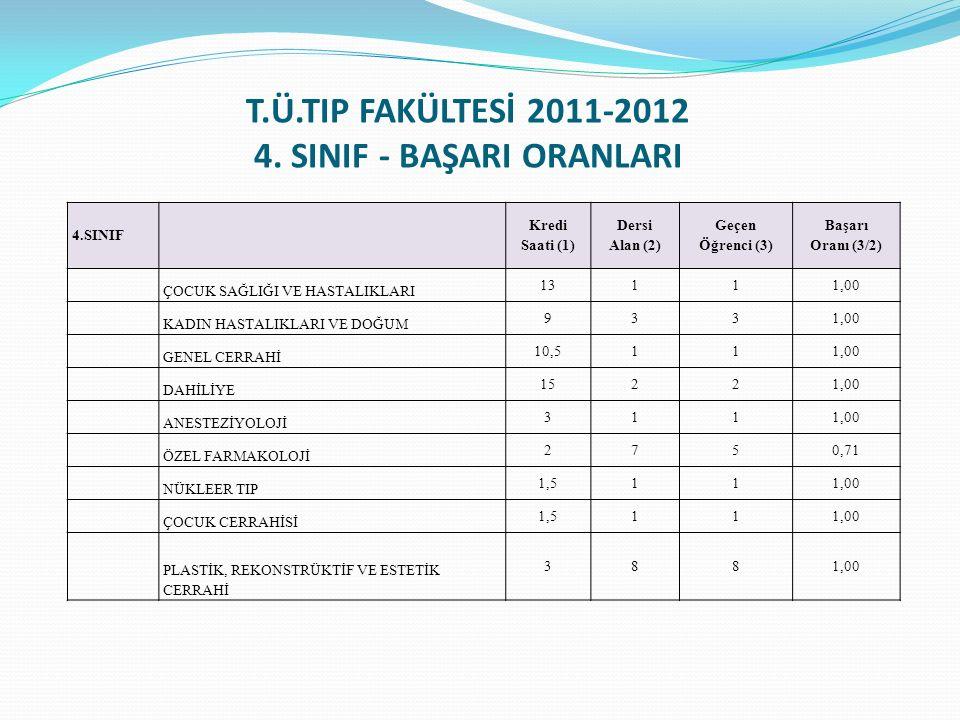T.Ü.TIP FAKÜLTESİ 2011-2012 4. SINIF - BAŞARI ORANLARI