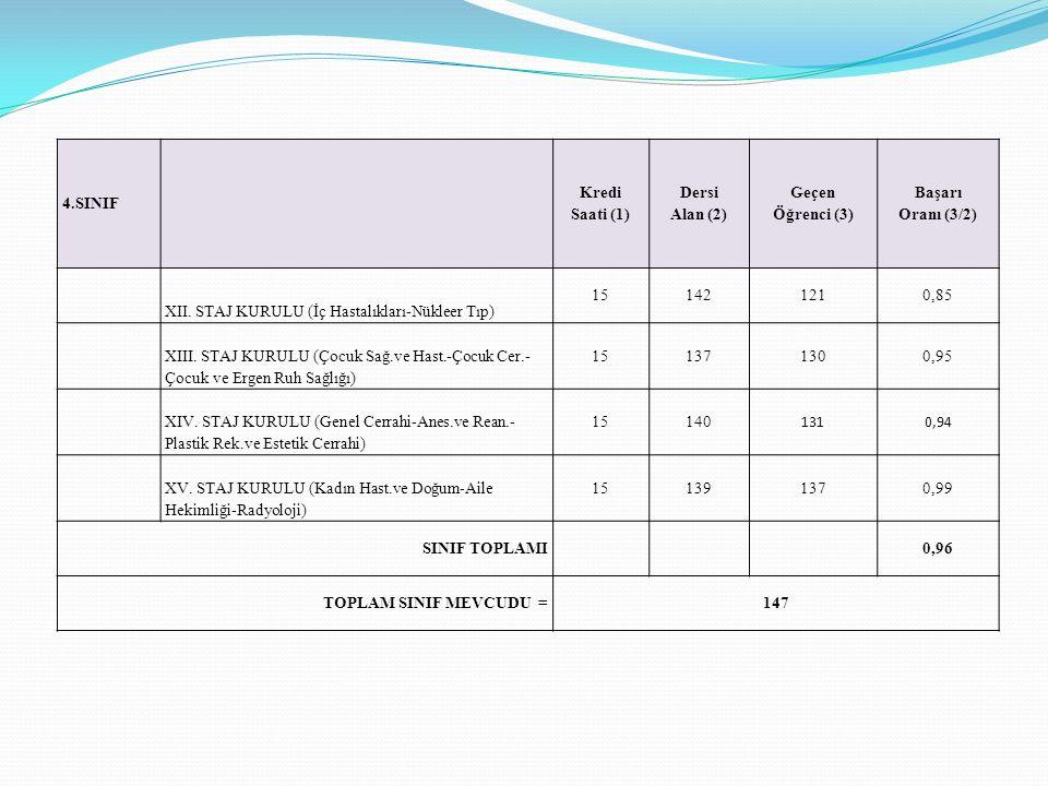 4.SINIF Kredi Saati (1) Dersi Alan (2) Geçen Öğrenci (3) Başarı Oranı (3/2) XII. STAJ KURULU (İç Hastalıkları-Nükleer Tıp)