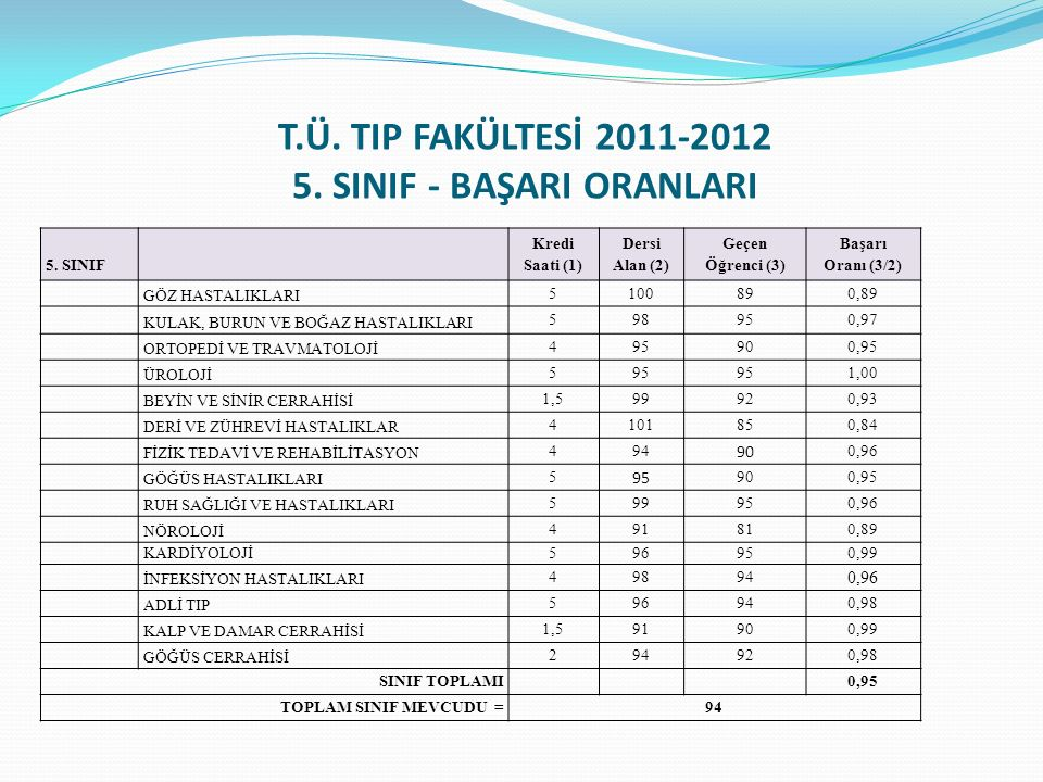 T.Ü. TIP FAKÜLTESİ 2011-2012 5. SINIF - BAŞARI ORANLARI