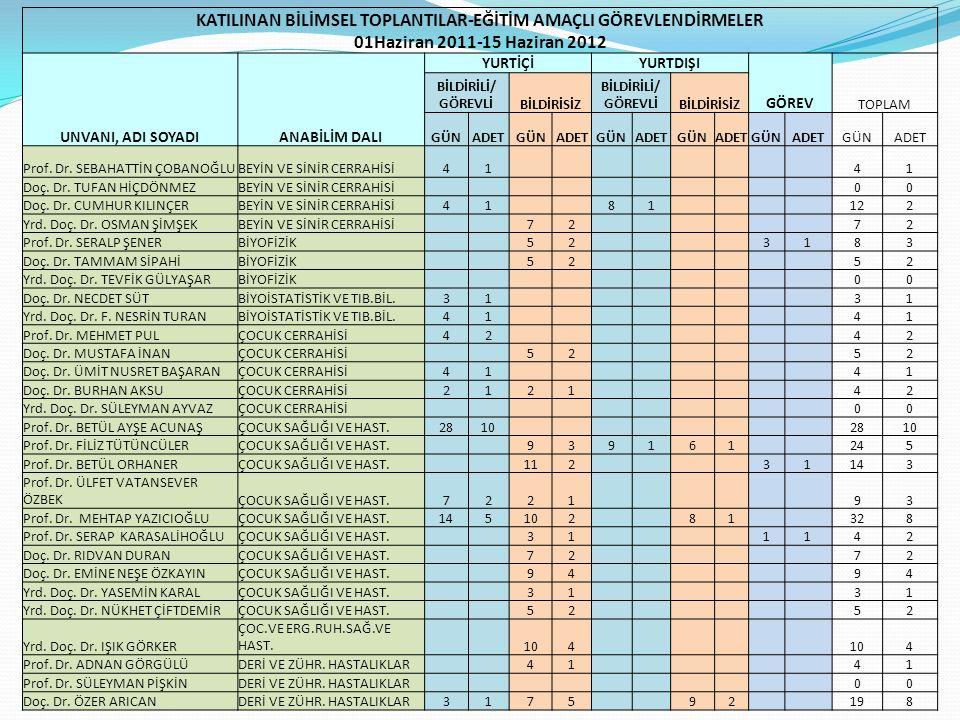 KATILINAN BİLİMSEL TOPLANTILAR-EĞİTİM AMAÇLI GÖREVLENDİRMELER 01Haziran 2011-15 Haziran 2012