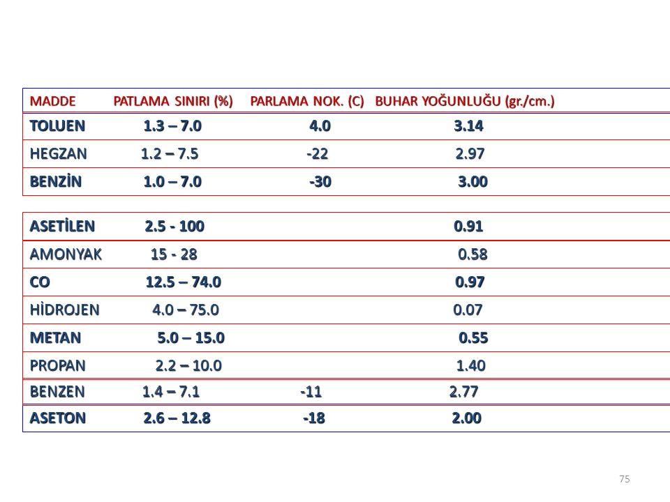 MADDE PATLAMA SINIRI (%) PARLAMA NOK. (C) BUHAR YOĞUNLUĞU (gr./cm.)
