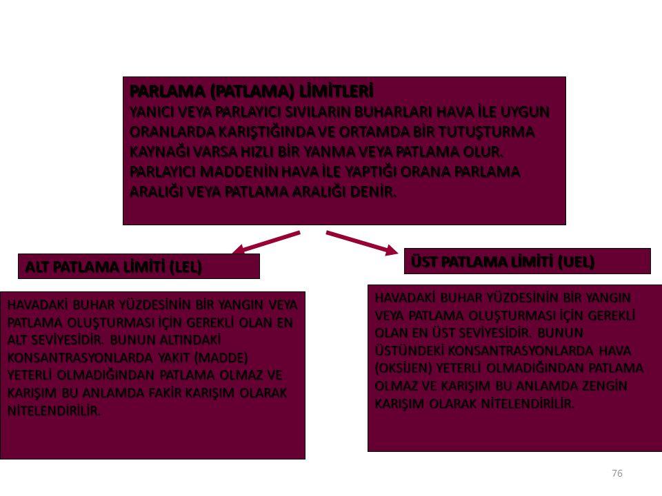 PARLAMA (PATLAMA) LİMİTLERİ