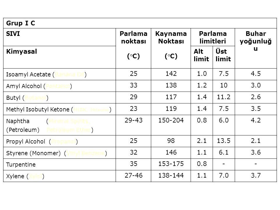 Parlama noktası (°C) Kaynama Noktası Parlama limitleri Buhar yoğunluğu