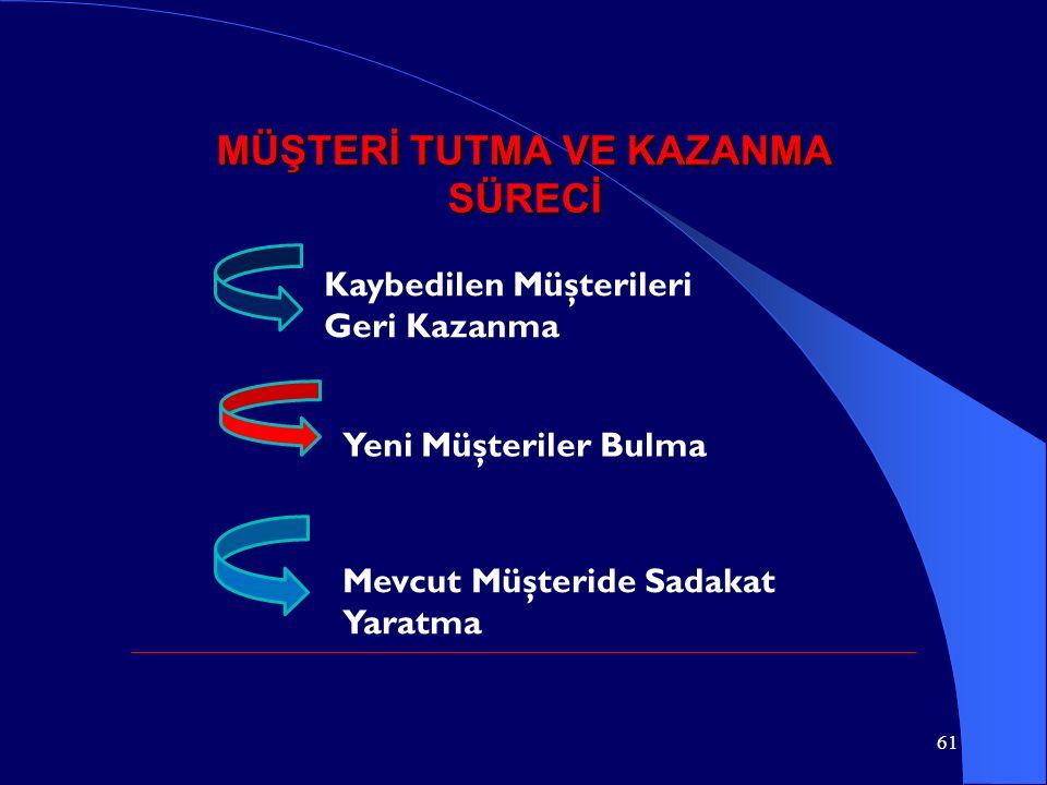 MÜŞTERİ TUTMA VE KAZANMA SÜRECİ