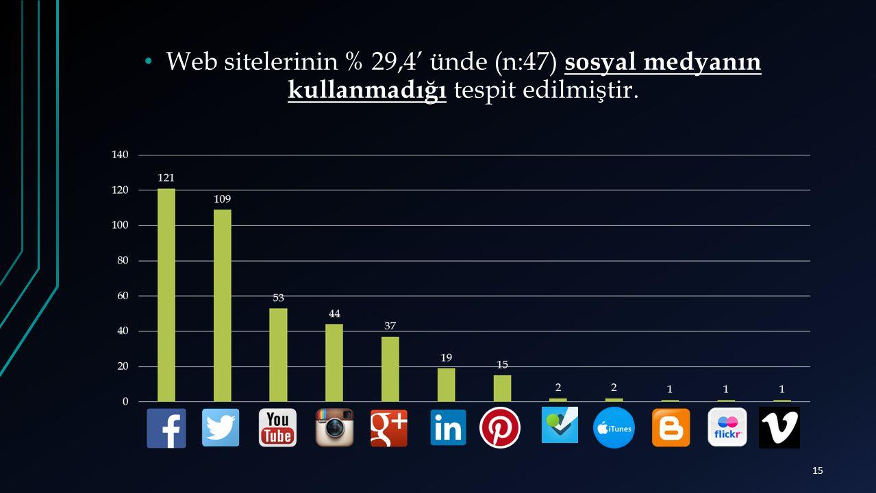Web sitelerinin % 29,4' ünde (n:47) sosyal medyanın kullanmadığı tespit edilmiştir.