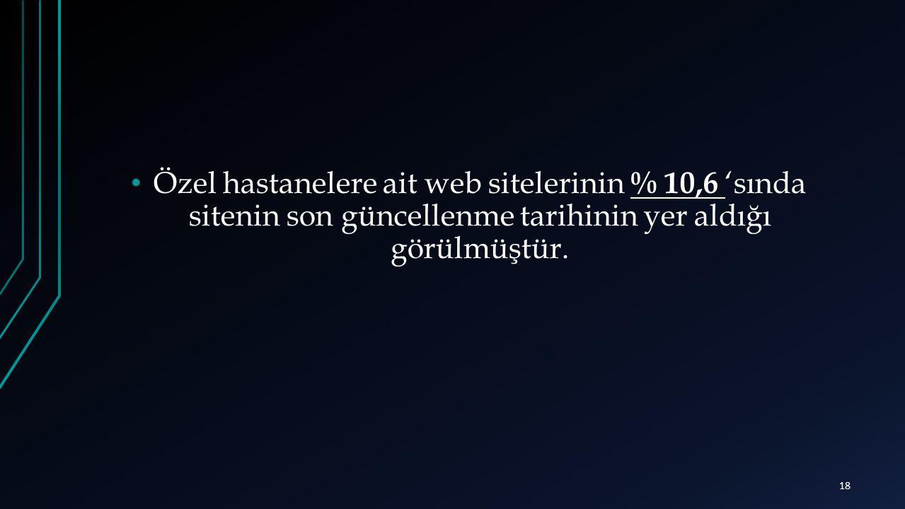 Özel hastanelere ait web sitelerinin % 10,6 'sında sitenin son güncellenme tarihinin yer aldığı görülmüştür.