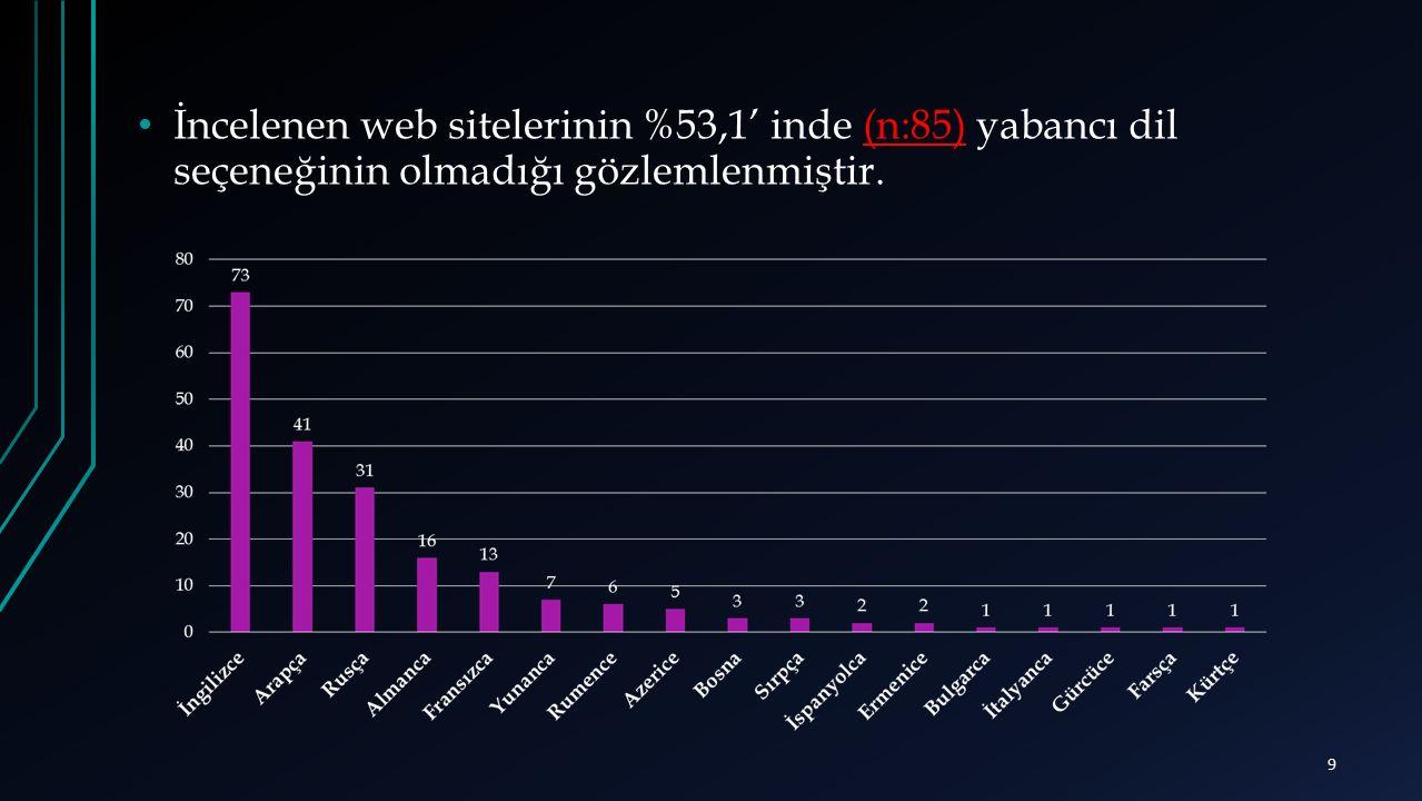 İncelenen web sitelerinin %53,1' inde (n:85) yabancı dil seçeneğinin olmadığı gözlemlenmiştir.