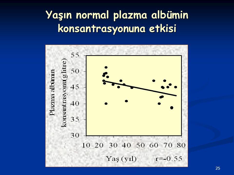 Yaşın normal plazma albümin konsantrasyonuna etkisi