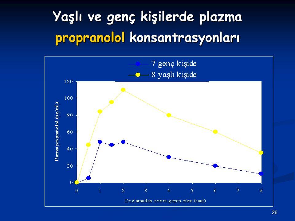 Yaşlı ve genç kişilerde plazma propranolol konsantrasyonları