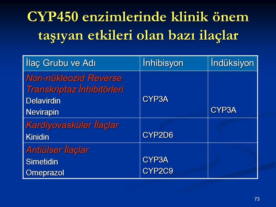 CYP450 enzimlerinde klinik önem taşıyan etkileri olan bazı ilaçlar