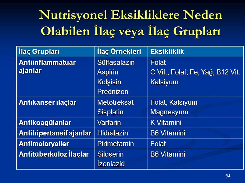 Nutrisyonel Eksikliklere Neden Olabilen İlaç veya İlaç Grupları
