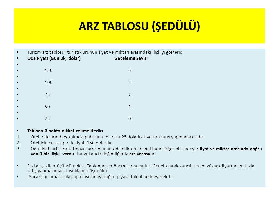 ARZ TABLOSU (ŞEDÜLÜ) Turizm arz tablosu, turistik ürünün fiyat ve miktarı arasındaki ilişkiyi gösterir.