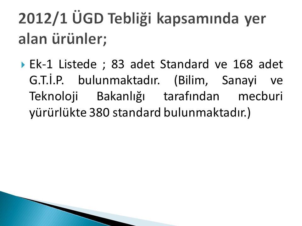 2012/1 ÜGD Tebliği kapsamında yer alan ürünler;