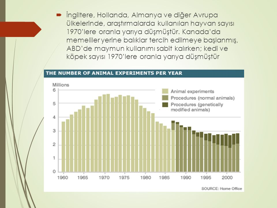 İngiltere, Hollanda, Almanya ve diğer Avrupa ülkelerinde, araştırmalarda kullanılan hayvan sayısı 1970'lere oranla yarıya düşmüştür.