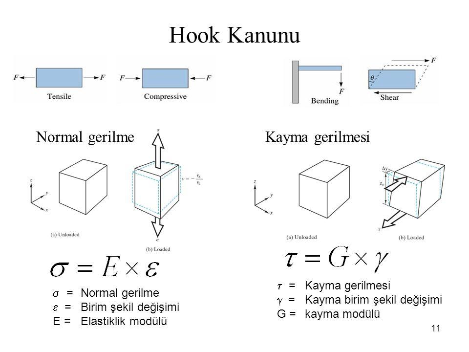 Hook Kanunu Normal gerilme Kayma gerilmesi = Kayma gerilmesi