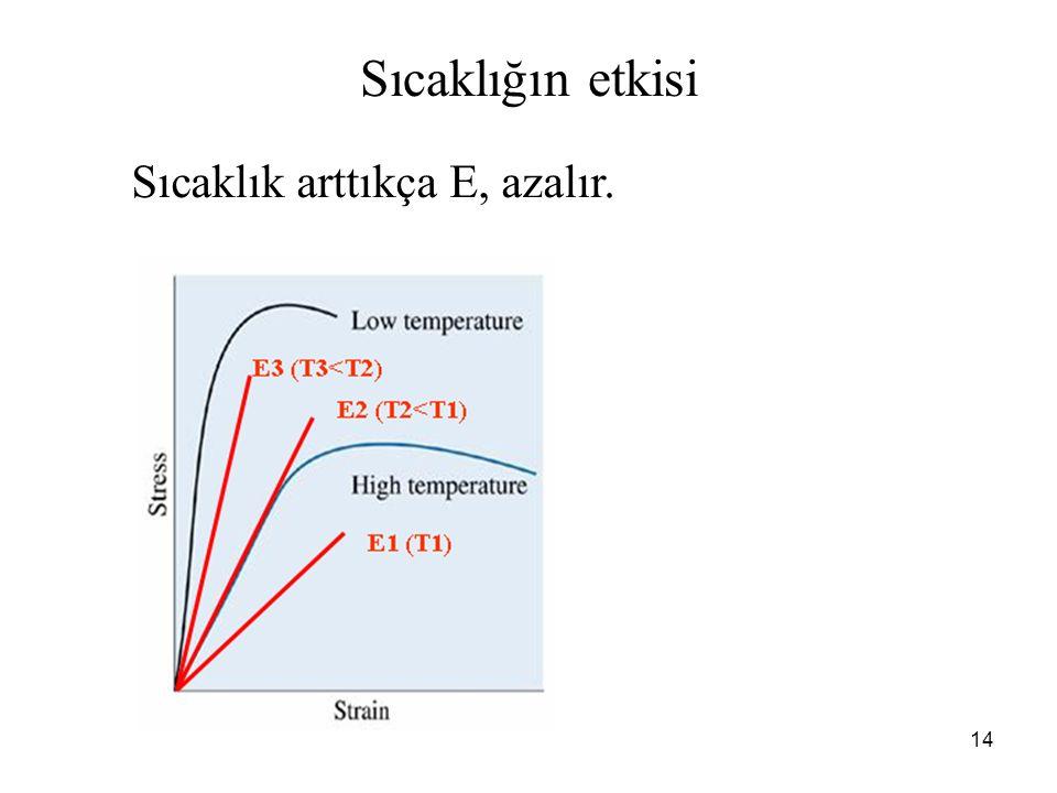 Sıcaklığın etkisi Sıcaklık arttıkça E, azalır.