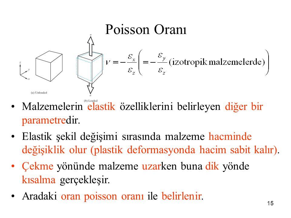 Poisson Oranı Malzemelerin elastik özelliklerini belirleyen diğer bir parametredir.