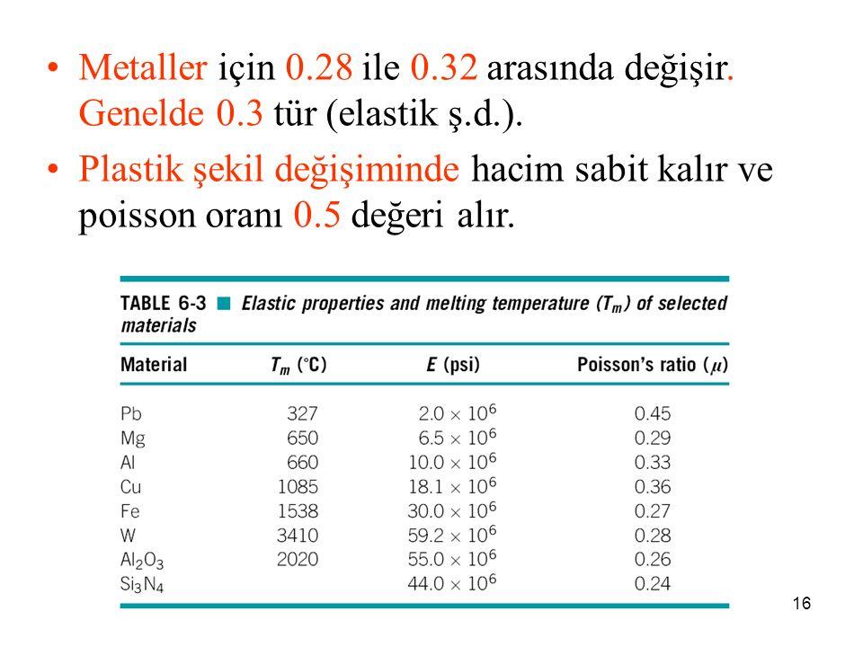 Metaller için 0. 28 ile 0. 32 arasında değişir. Genelde 0