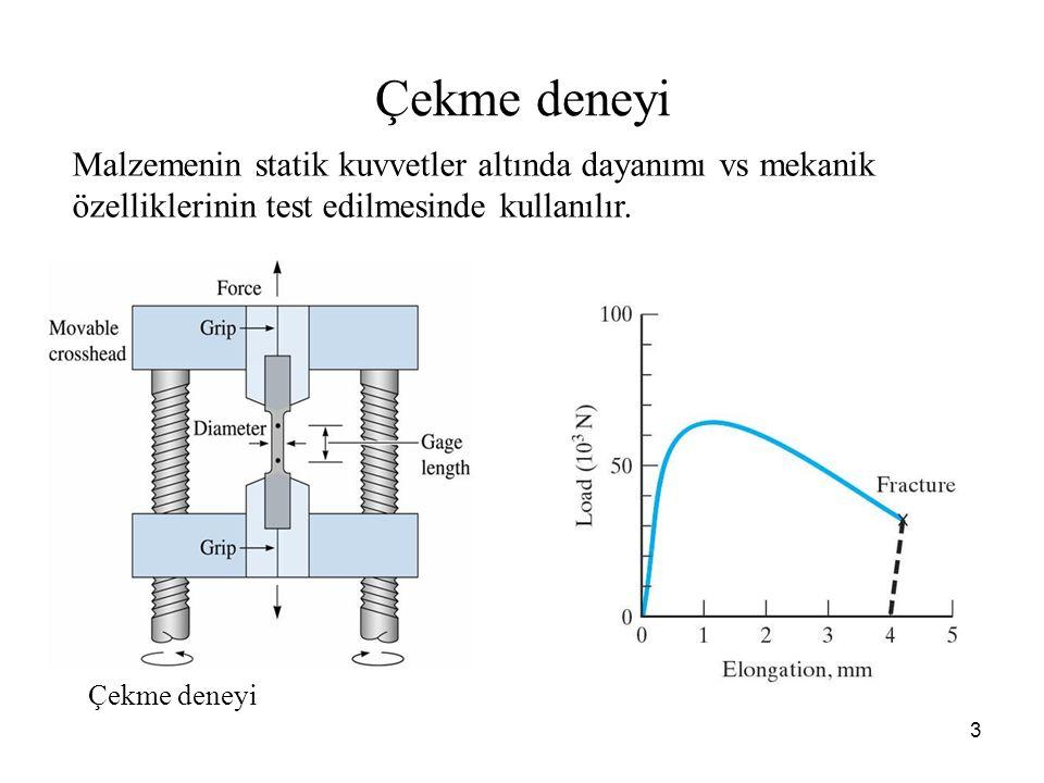 Çekme deneyi Malzemenin statik kuvvetler altında dayanımı vs mekanik özelliklerinin test edilmesinde kullanılır.