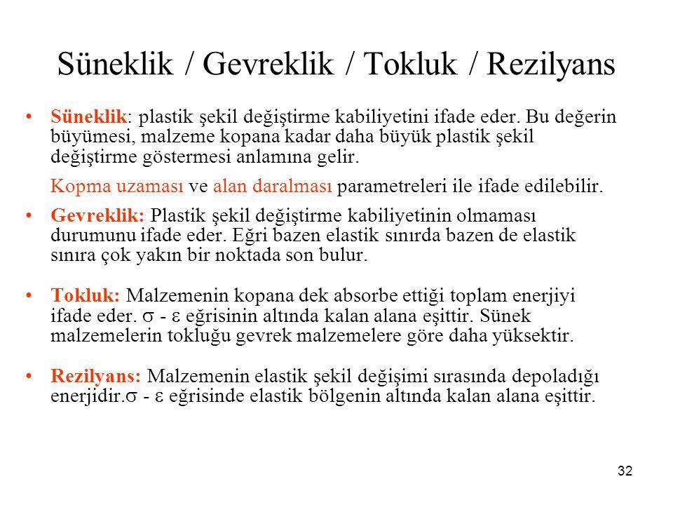 Süneklik / Gevreklik / Tokluk / Rezilyans