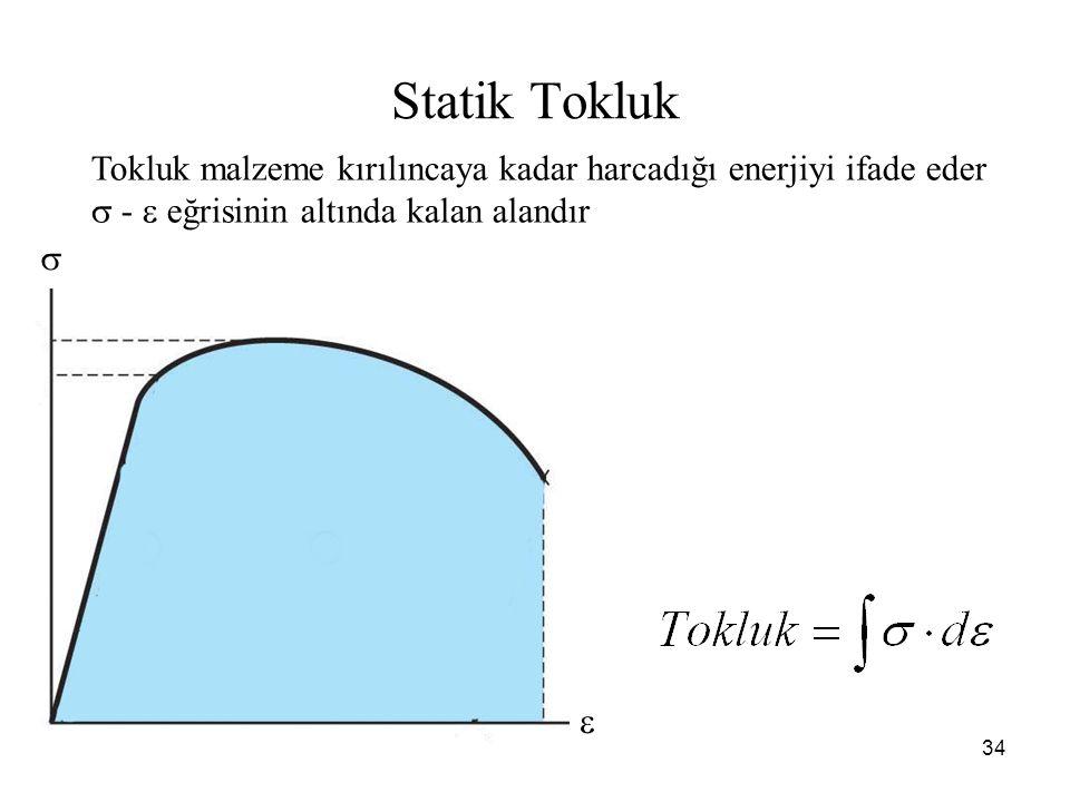 Statik Tokluk Tokluk malzeme kırılıncaya kadar harcadığı enerjiyi ifade eder.  -  eğrisinin altında kalan alandır.