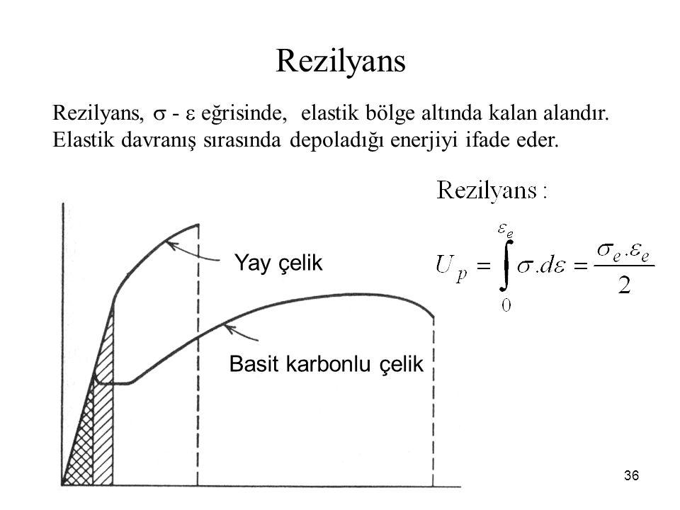 Rezilyans Rezilyans,  -  eğrisinde, elastik bölge altında kalan alandır. Elastik davranış sırasında depoladığı enerjiyi ifade eder.