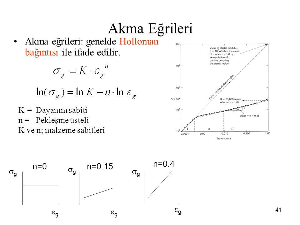 Akma Eğrileri Akma eğrileri: genelde Holloman bağıntısı ile ifade edilir. K = Dayanım sabiti. n = Pekleşme üsteli.