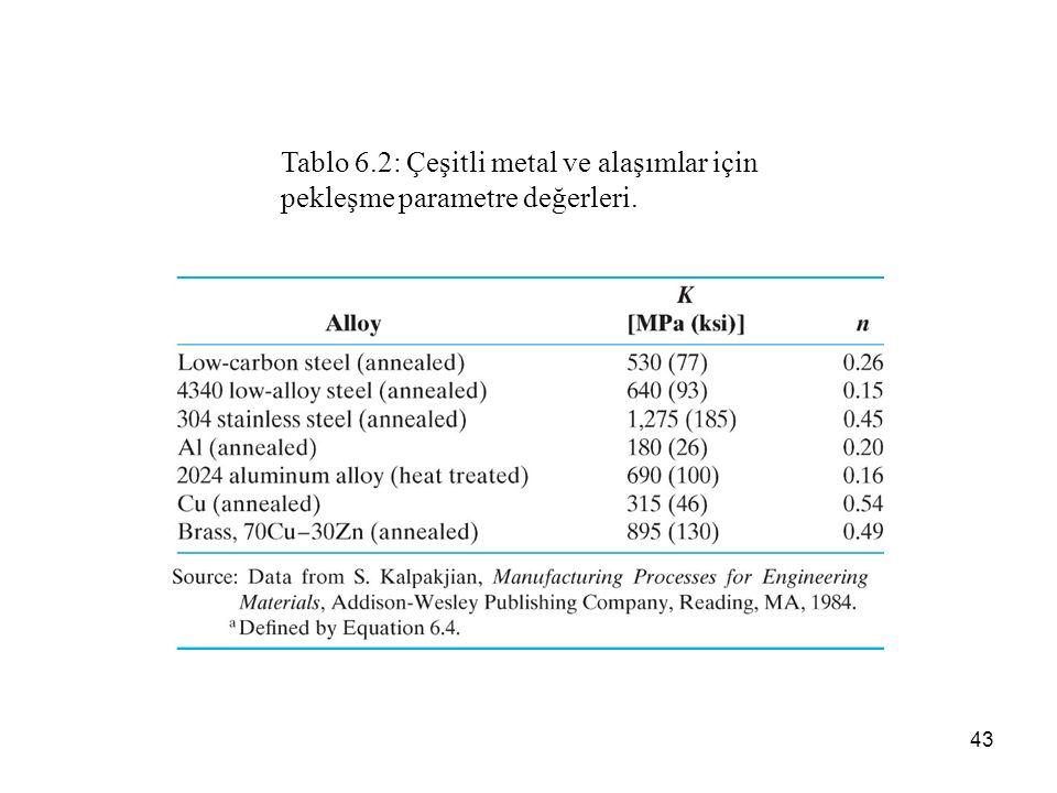Tablo 6.2: Çeşitli metal ve alaşımlar için pekleşme parametre değerleri.