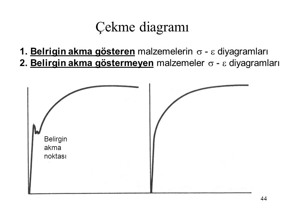 Çekme diagramı Belrigin akma gösteren malzemelerin  -  diyagramları