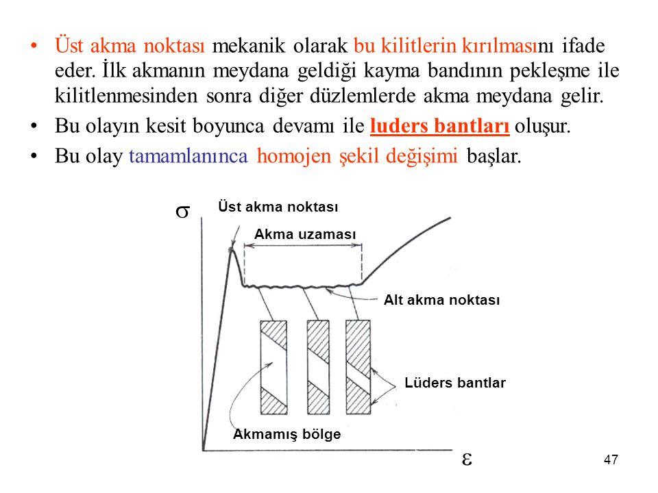 Üst akma noktası mekanik olarak bu kilitlerin kırılmasını ifade eder