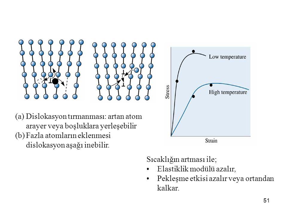      Dislokasyon tırmanması: artan atom arayer veya boşluklara yerleşebilir. Fazla atomların eklenmesi dislokasyon aşağı inebilir.