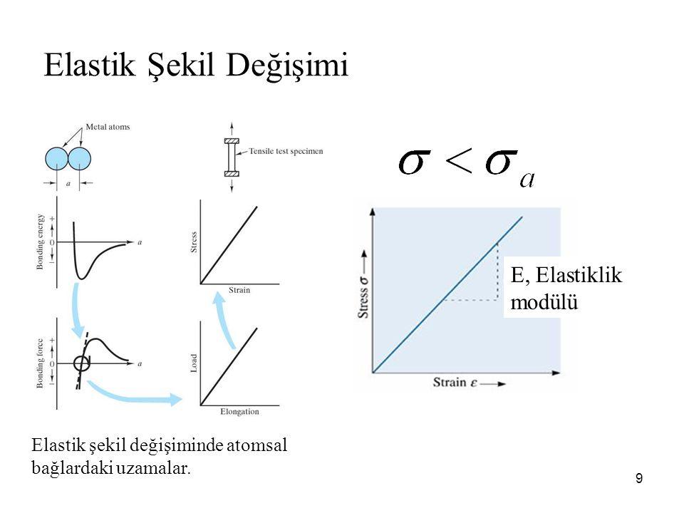 Elastik Şekil Değişimi