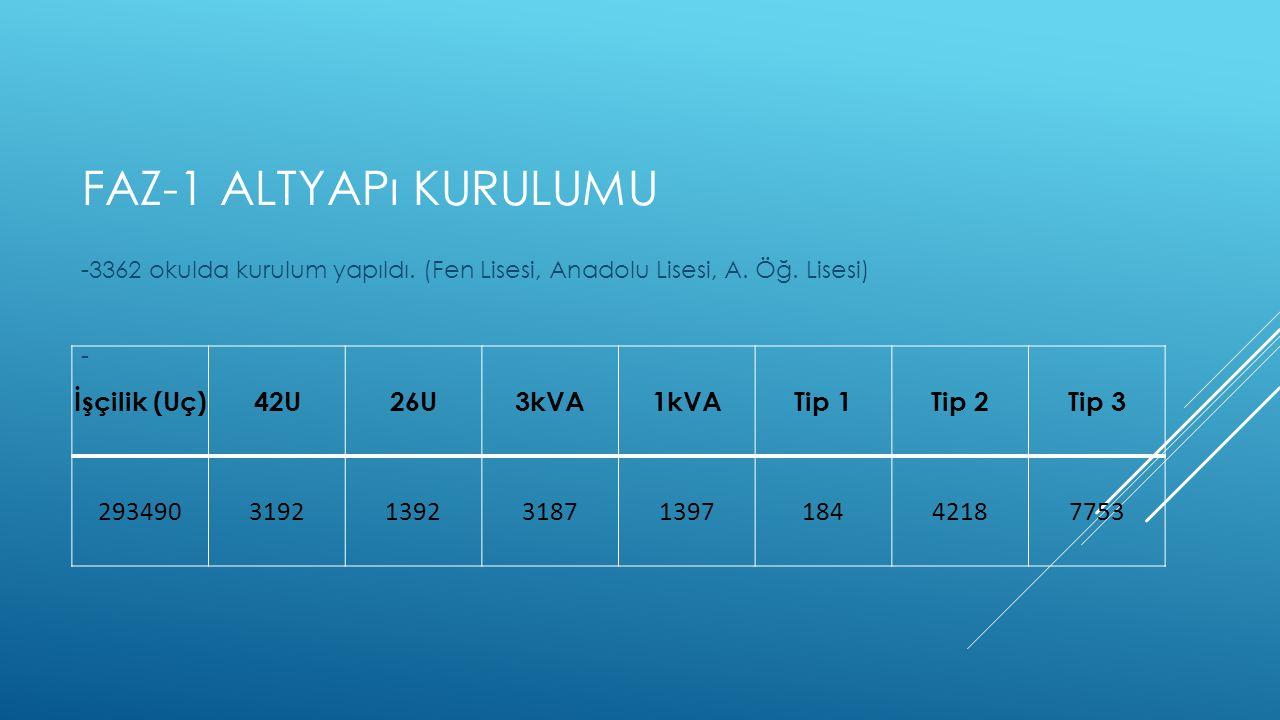 Faz-1 altyapı kurulumu İşçilik (Uç) 42U 26U 3kVA 1kVA Tip 1 Tip 2