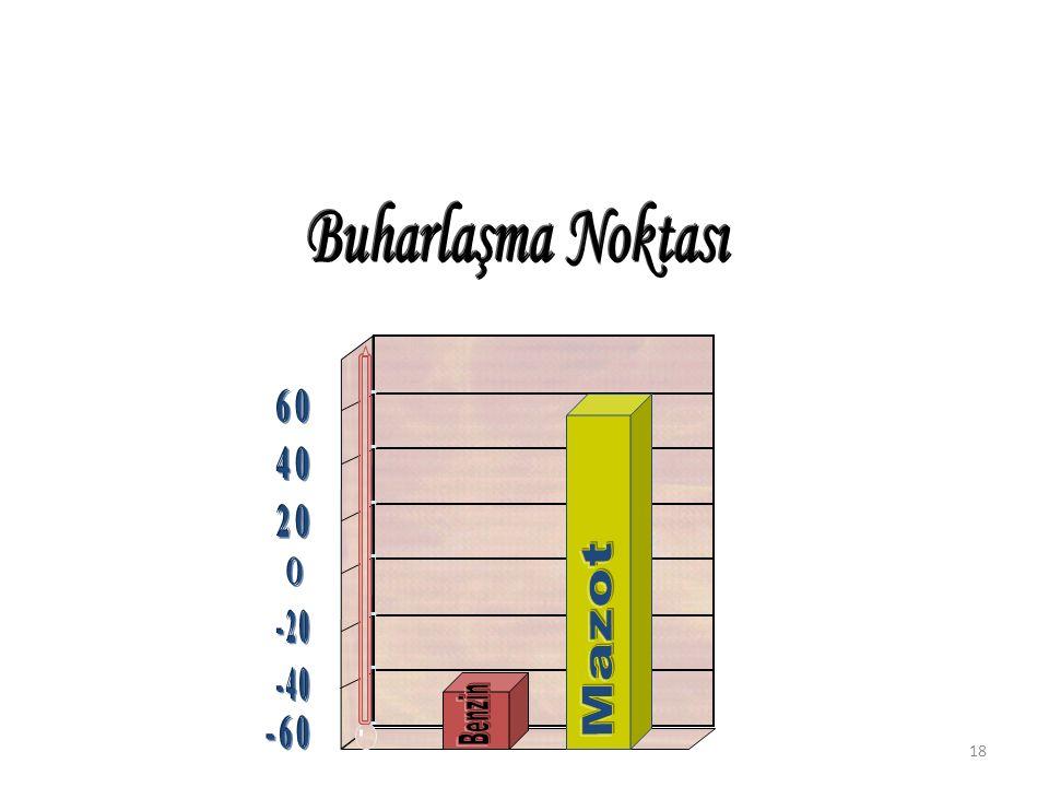 Buharlaşma Noktası -60 -40 -20 20 40 60 Mazot Benzin
