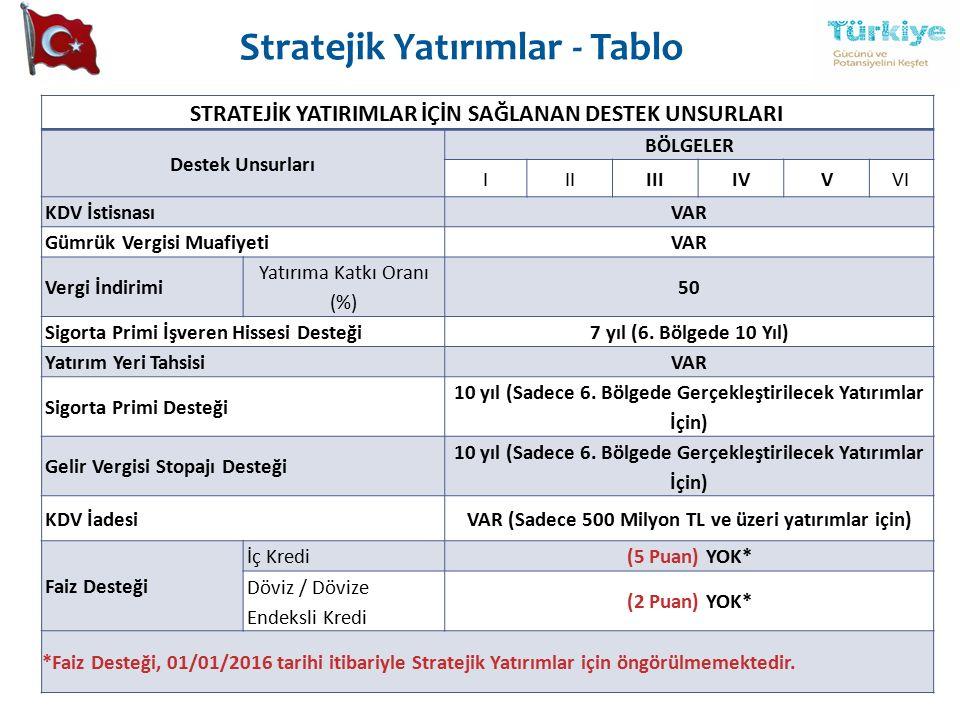 Stratejik Yatırımlar - Tablo