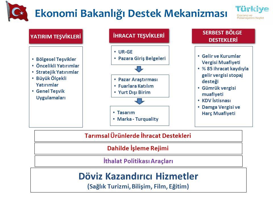 Ekonomi Bakanlığı Destek Mekanizması